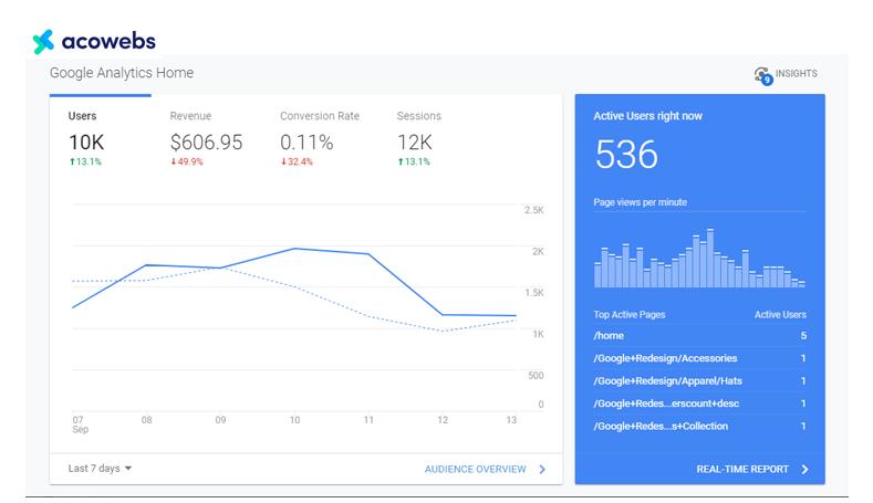 not-utilizing-google-analytics