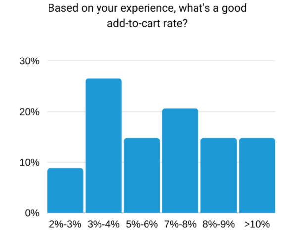 survey-on-ecommerce-professions-about-atc-rate