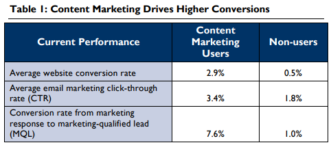 why-use-content-marketing